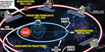 Mankalyan close orbits of Mars: the engine that executes the task seriously